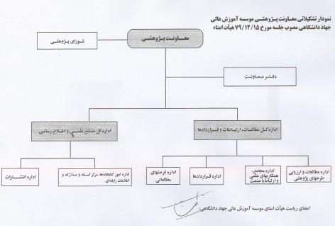نمودار سازمانی